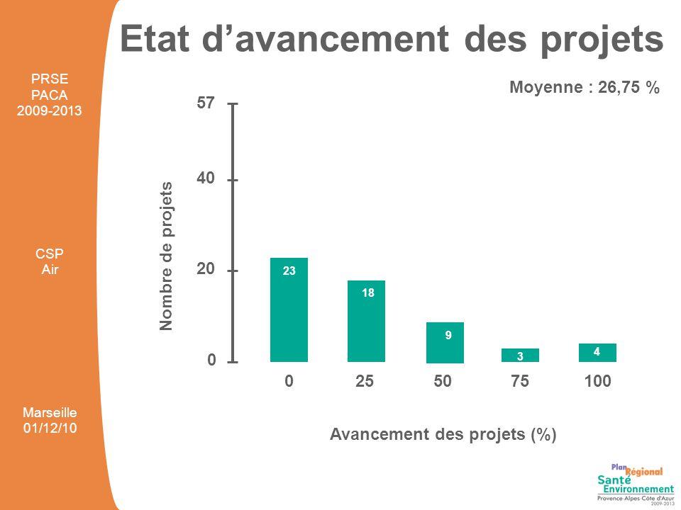 Etat d'avancement des projets 0255075100 Avancement des projets (%) Nombre de projets 0 20 40 PRSE PACA 2009-2013 CSP Air Marseille 01/12/10 57 23 18