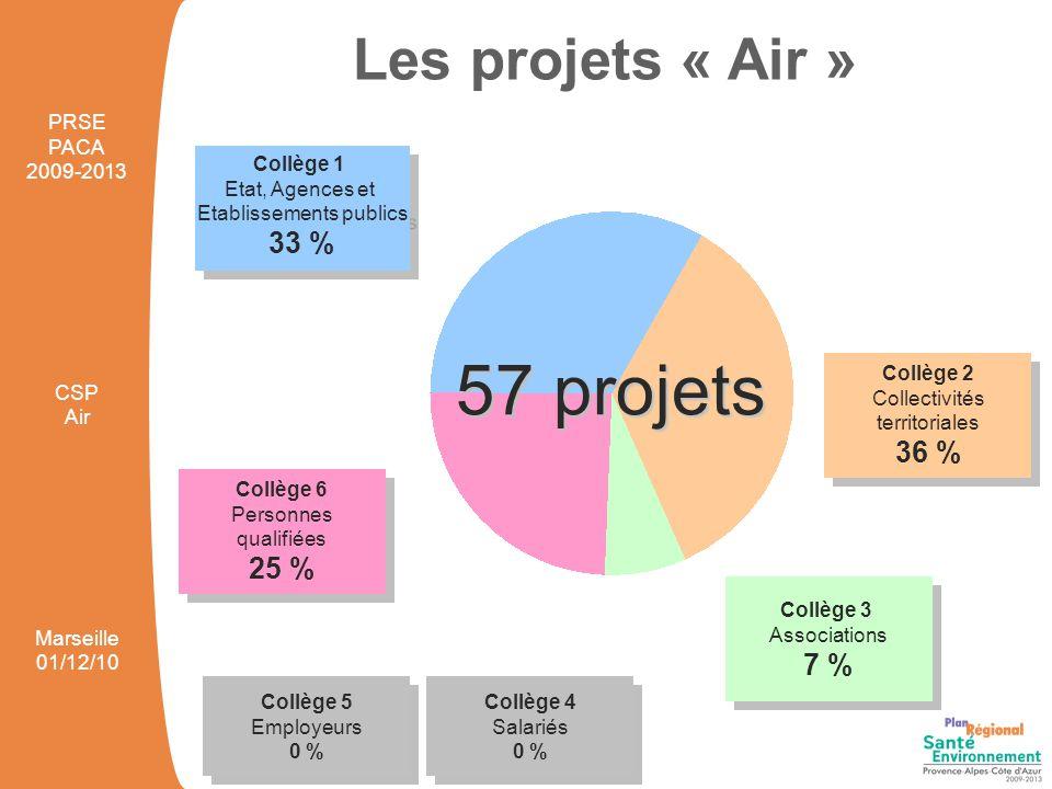31 projets à vocation régionale 26 projets territorialisés 3 dans les Alpes Maritimes 17 dans les Bouches-du-Rhône 1 dans le Var 5 dans le Vaucluse Les projets « Air » PRSE PACA 2009-2013 CSP Air Marseille 01/12/10