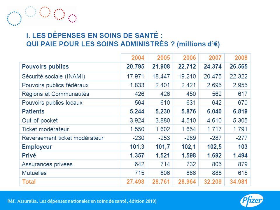 Réf.INAMI : Statistiques des soins médicaux 2009.