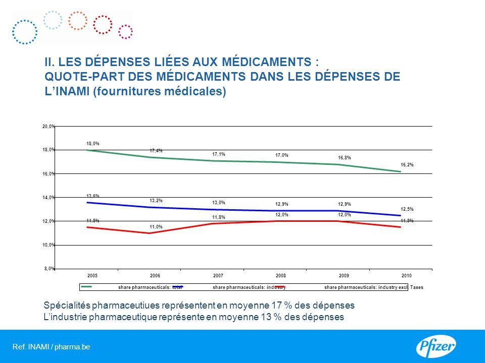 Spécialités pharmaceutiues représentent en moyenne 17 % des dépenses L'industrie pharmaceutique représente en moyenne 13 % des dépenses II.