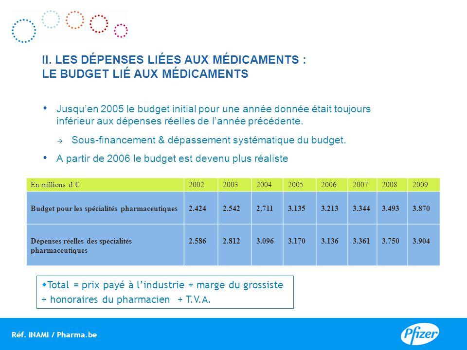 II. LES DÉPENSES LIÉES AUX MÉDICAMENTS : LE BUDGET LIÉ AUX MÉDICAMENTS Jusqu'en 2005 le budget initial pour une année donnée était toujours inférieur