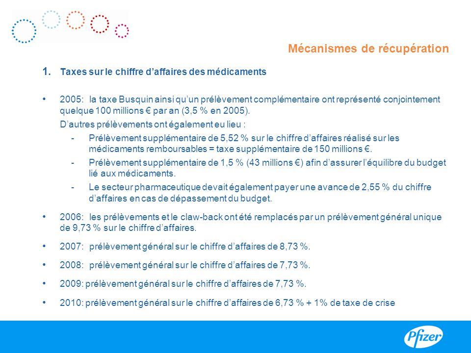 1. Taxes sur le chiffre d'affaires des médicaments 2005:la taxe Busquin ainsi qu'un prélèvement complémentaire ont représenté conjointement quelque 10