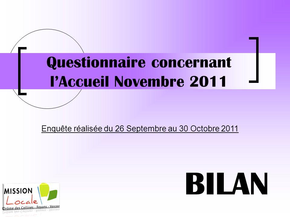 Questionnaire concernant l'Accueil Novembre 2011 BILAN Enquête réalisée du 26 Septembre au 30 Octobre 2011