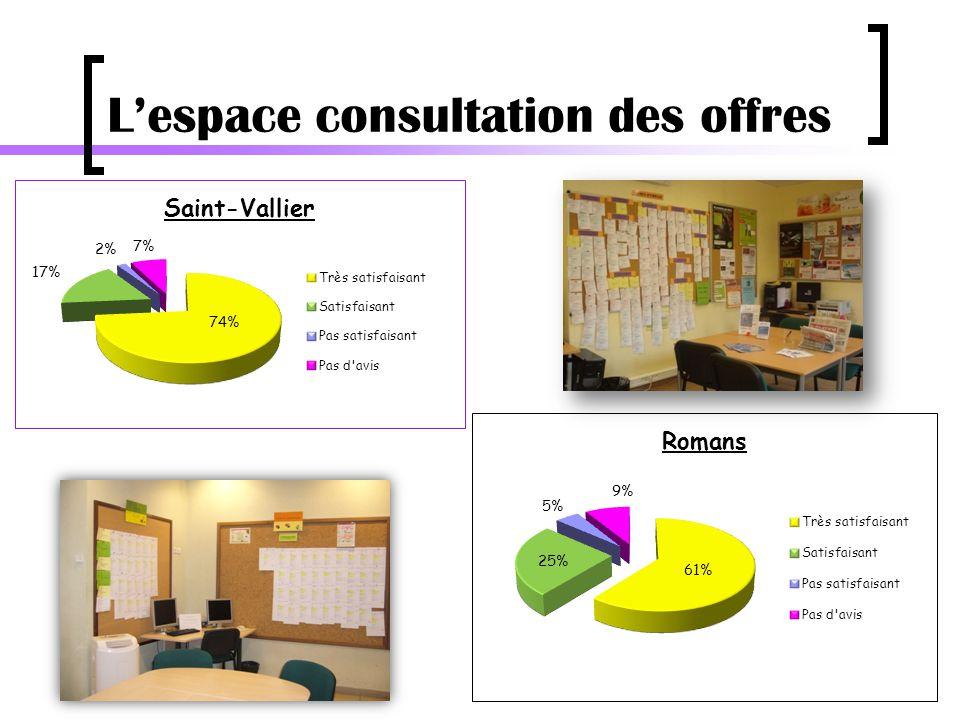 L'espace consultation des offres