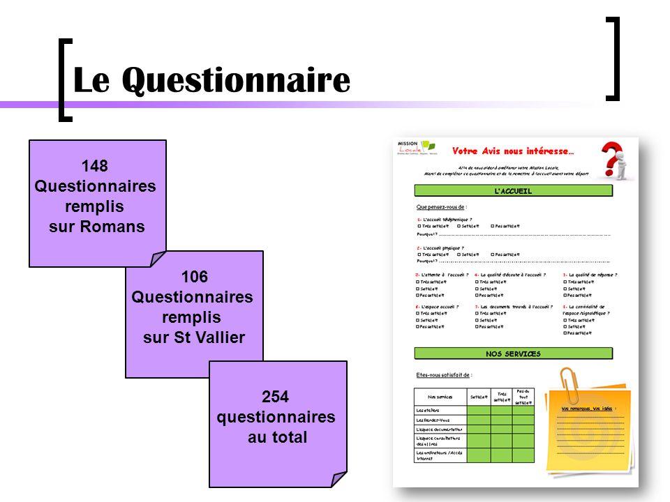 Le Questionnaire 106 Questionnaires remplis sur St Vallier 254 questionnaires au total 148 Questionnaires remplis sur Romans