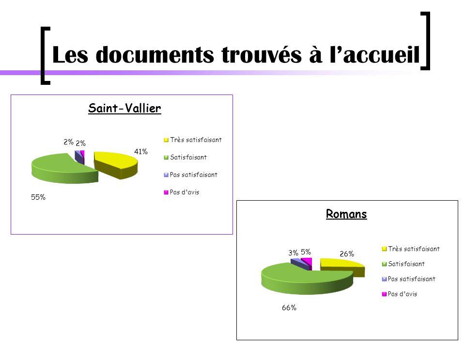 Les documents trouvés à l'accueil
