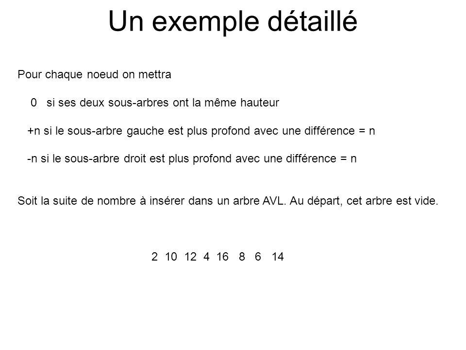 Un exemple détaillé Pour chaque noeud on mettra 0 si ses deux sous-arbres ont la même hauteur +n si le sous-arbre gauche est plus profond avec une dif