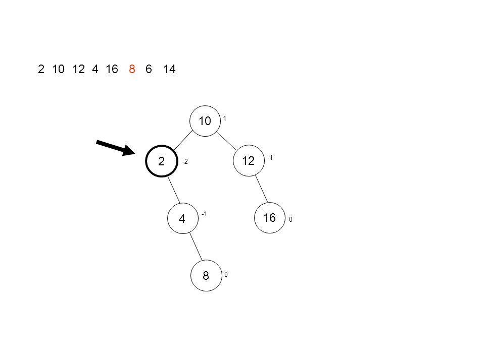 2 10 12 4 16 8 6 14 101248162 Simple Rotation 0 0 0 0 0