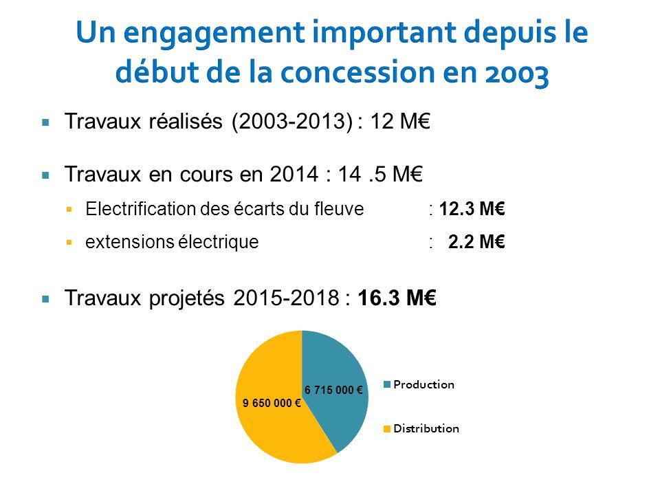  Travaux réalisés (2003-2013) : 12 M€  Travaux en cours en 2014 : 14.5 M€  Electrification des écarts du fleuve: 12.3 M€  extensions électrique :