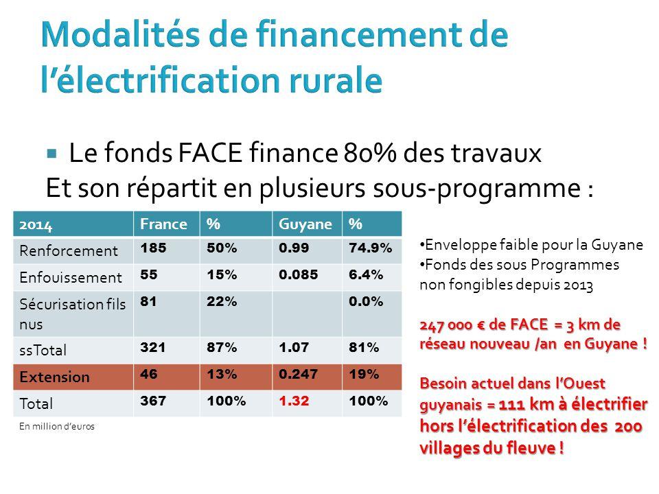  Le fonds FACE finance 80% des travaux Et son répartit en plusieurs sous-programme : 2014France%Guyane% Renforcement 18550%0.9974.9% Enfouissement 55