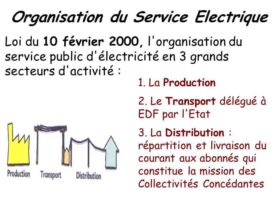 Loi du 10 février 2000, l'organisation du service public d'électricité en 3 grands secteurs d'activité : 1. La Production 2. Le Transport délégué à ED