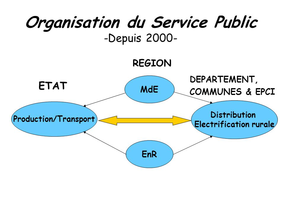 Production/Transport MdE EnR Distribution Electrification rurale ETAT DEPARTEMENT, COMMUNES & EPCI REGION Organisation du Service Public -Depuis 2000-