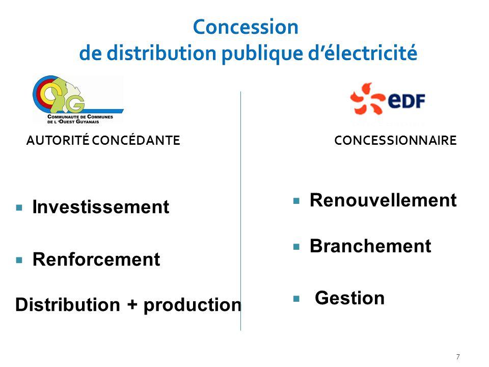  Investissement  Renforcement Distribution + production  Renouvellement  Branchement  Gestion 7 AUTORITÉ CONCÉDANTE CONCESSIONNAIRE