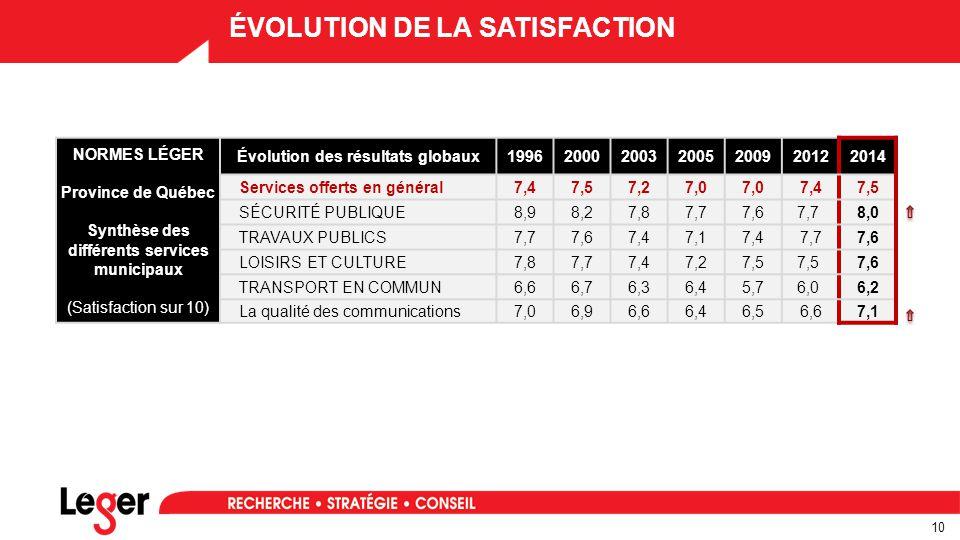 10 ÉVOLUTION DE LA SATISFACTION Prénom / Nom NORMES LÉGER Province de Québec Synthèse des différents services municipaux (Satisfaction sur 10) Évolution des résultats globaux1996200020032005200920122014 Services offerts en général7,47,57,27,0 7,47,5 SÉCURITÉ PUBLIQUE8,98,27,87,77,67,7 8,0 TRAVAUX PUBLICS7,77,67,47,17,47,77,6 LOISIRS ET CULTURE7,87,77,47,27,5 7,6 TRANSPORT EN COMMUN6,66,76,36,45,76,0 6,2 La qualité des communications7,06,96,66,46,56,67,1