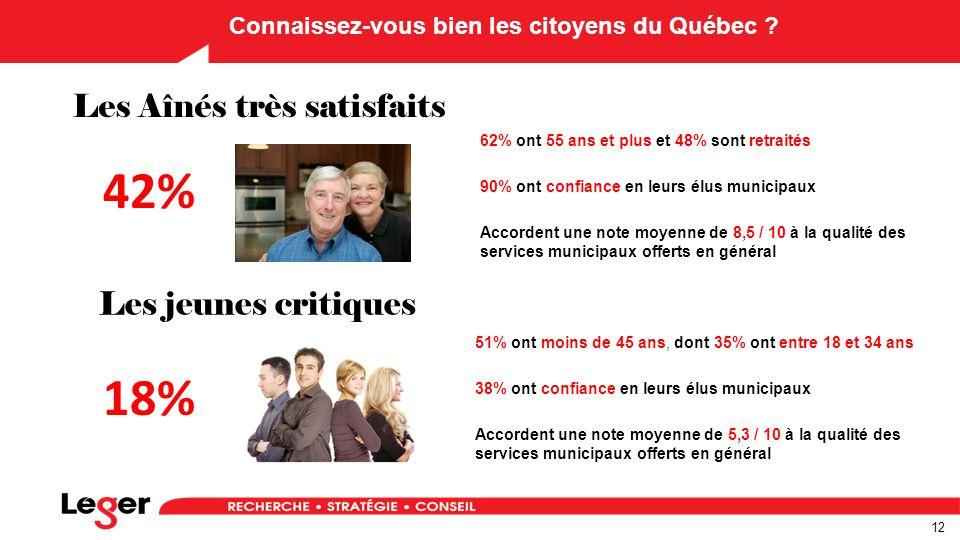 12 Connaissez-vous bien les citoyens du Québec .