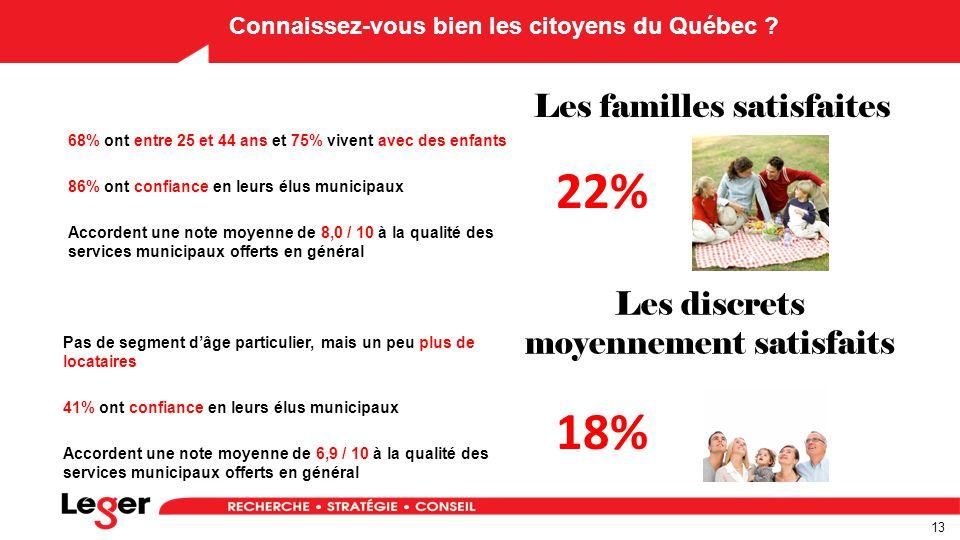 13 Connaissez-vous bien les citoyens du Québec .