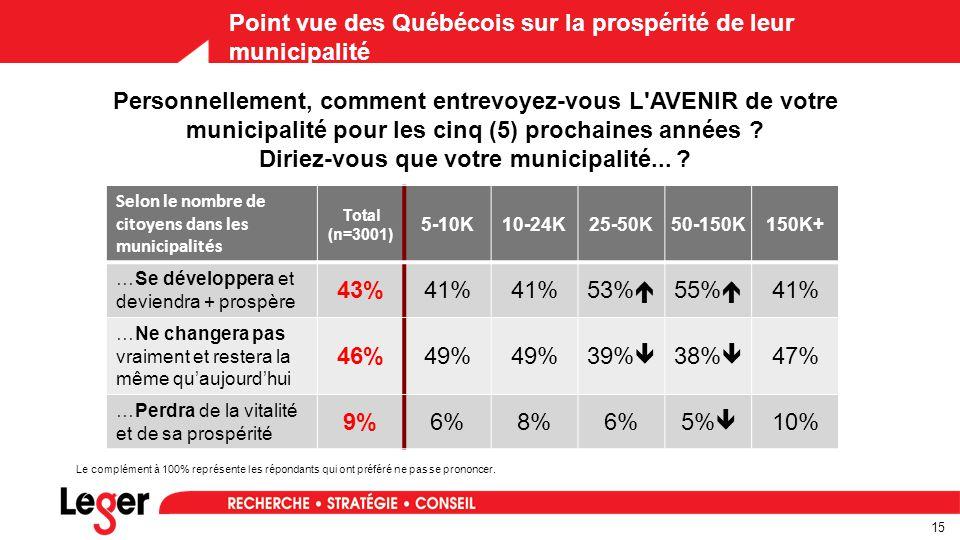 15 Point vue des Québécois sur la prospérité de leur municipalité Selon le nombre de citoyens dans les municipalités Total (n=3001) 5-10K10-24K25-50K50-150K150K+ …Se développera et deviendra + prospère 43%41% 53%  55%  41% …Ne changera pas vraiment et restera la même qu'aujourd'hui 46%49% 39%  38%  47% …Perdra de la vitalité et de sa prospérité 9%6%8%6%5%  10% Personnellement, comment entrevoyez-vous L AVENIR de votre municipalité pour les cinq (5) prochaines années .