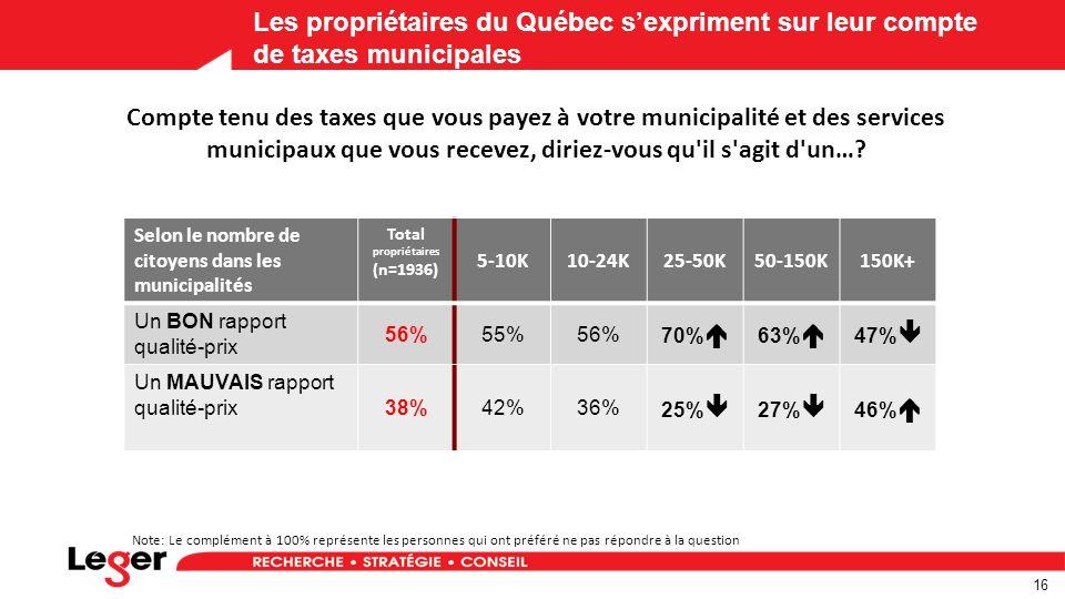 16 Les propriétaires du Québec s'expriment sur leur compte de taxes municipales Note: Le complément à 100% représente les personnes qui ont préféré ne pas répondre à la question Selon le nombre de citoyens dans les municipalités Total propriétaires (n=1936) 5-10K10-24K25-50K50-150K150K+ Un BON rapport qualité-prix 56%55%56% 70%  63%  47%  Un MAUVAIS rapport qualité-prix 38%42%36% 25%  27%  46%  Compte tenu des taxes que vous payez à votre municipalité et des services municipaux que vous recevez, diriez-vous qu il s agit d un…?