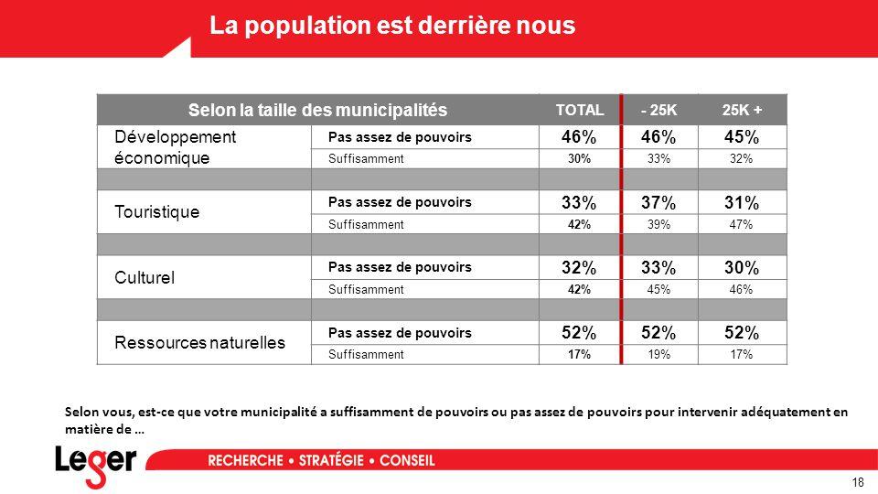 18 La population est derrière nous Selon la taille des municipalités TOTAL- 25K25K + Développement économique Pas assez de pouvoirs 46% 45% Suffisamment30%33%32% Touristique Pas assez de pouvoirs 33%37%31% Suffisamment42%39%47% Culturel Pas assez de pouvoirs 32%33%30% Suffisamment42%45%46% Ressources naturelles Pas assez de pouvoirs 52% Suffisamment17%19%17% Selon vous, est-ce que votre municipalité a suffisamment de pouvoirs ou pas assez de pouvoirs pour intervenir adéquatement en matière de …