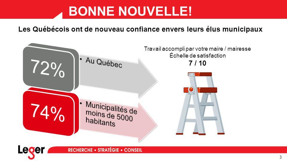 4 Les Québécois ont de nouveau confiance envers leurs élus municipaux BONNE NOUVELLE !