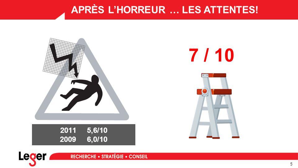 5 APRÈS L'HORREUR … LES ATTENTES! 7 / 10 2011 5,6/10 2009 6,0/10