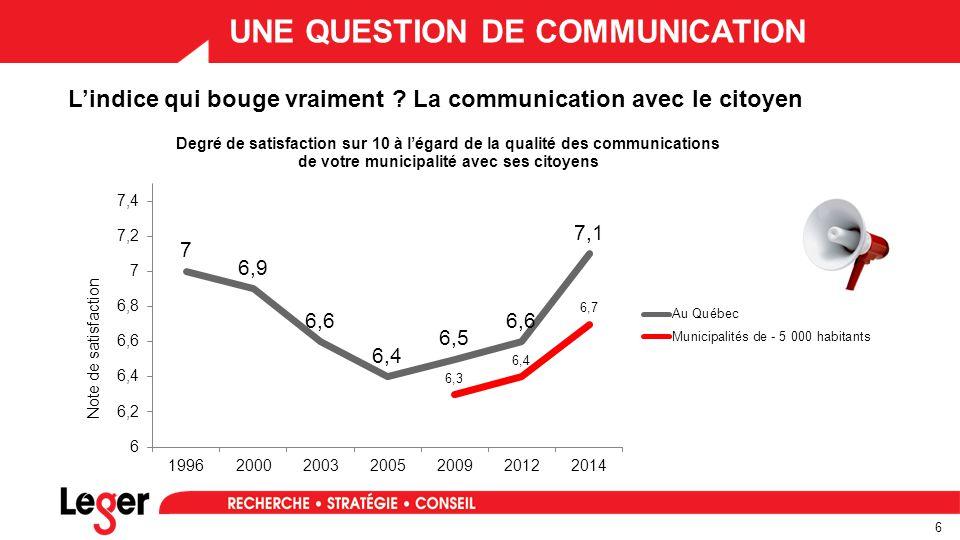 7 LE DÉFI DE LA COMMUNICATION Selon la taille des municipalités TOTAL5-10K10-25K25-50K50-150K150K + La qualité des communications 2014 7,16,97,37,67,1 2012 6,66,56,97,16,5