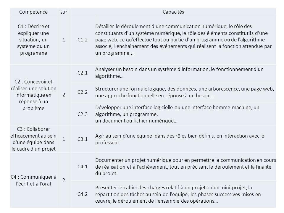 CompétencesurCapacités C1 : Décrire et expliquer une situation, un système ou un programme 1C1.2 Détailler le déroulement d'une communication numériqu