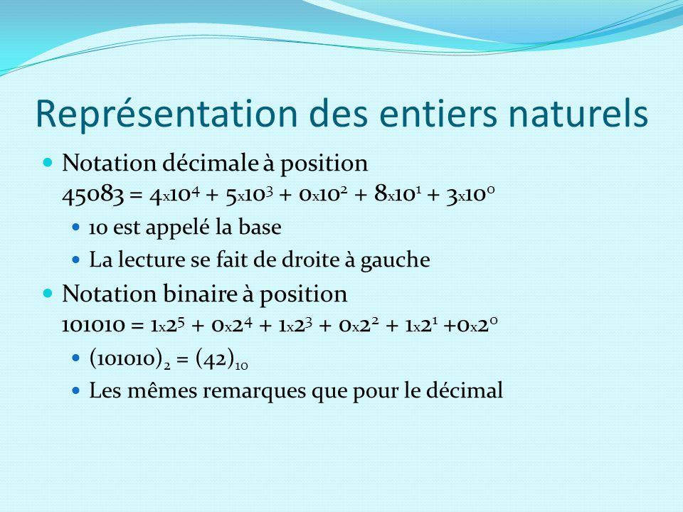 Représentation des entiers naturels Notation décimale à position 45083 = 4 x 10 4 + 5 x 10 3 + 0 x 10 2 + 8 x 10 1 + 3 x 10 0 10 est appelé la base La lecture se fait de droite à gauche Notation binaire à position 101010 = 1 x 2 5 + 0 x 2 4 + 1 x 2 3 + 0 x 2 2 + 1 x 2 1 +0 x 2 0 (101010) 2 = (42) 10 Les mêmes remarques que pour le décimal