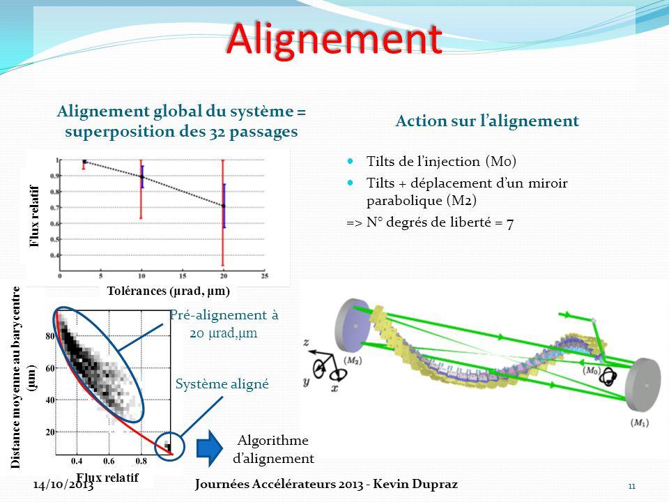 Alignement Action sur l'alignement Tilts de l'injection (M0) Tilts + déplacement d'un miroir parabolique (M2) => N° degrés de liberté = 7 11 Alignemen