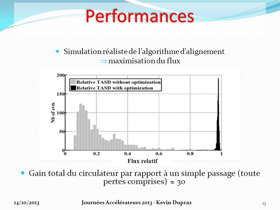 Performances Gain total du circulateur par rapport à un simple passage (toute pertes comprises) ≈ 30 13 Simulation réaliste de l'algorithme d'aligneme