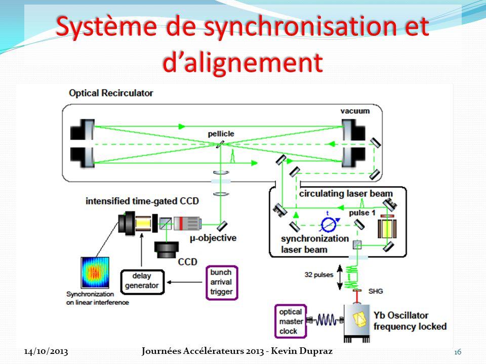 Système de synchronisation et d'alignement 16 14/10/2013Journées Accélérateurs 2013 - Kevin Dupraz