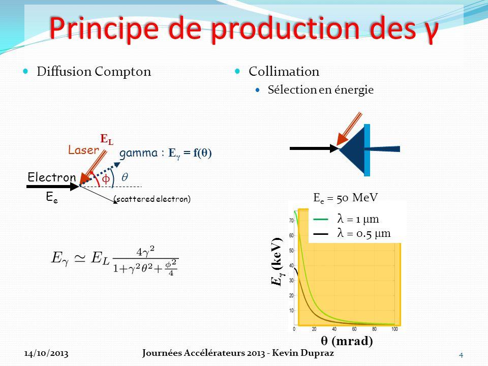 Principe de production des γ Diffusion Compton Collimation Sélection en énergie 4 θ (mrad) E γ (keV) E e = 50 MeV Laser gamma : E γ = f(θ) (scattered