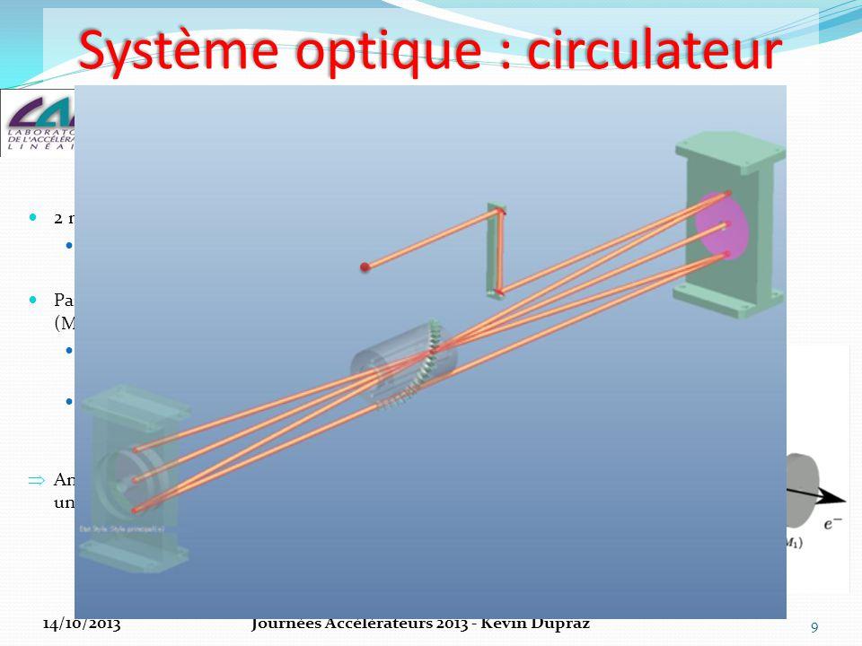 Design Design du circulateur Parallélisme des paires de miroirs à face parallèles ω 0 ↑ => flux ↓ flux ↓ ϕ ↑ => Nb passages ↑ => flux ↑  Optimisation 10 => 32 passages, φ = 7.54° Flux γ /(s.eV) Flux Flux relatif 14/10/2013Journées Accélérateurs 2013 - Kevin Dupraz Simulations effectuées sous Matlab et Code V