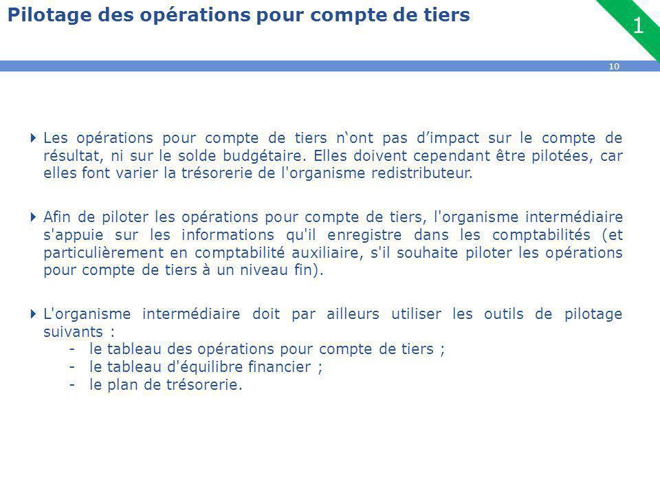 10 Pilotage des opérations pour compte de tiers  Les opérations pour compte de tiers n'ont pas d'impact sur le compte de résultat, ni sur le solde budgétaire.