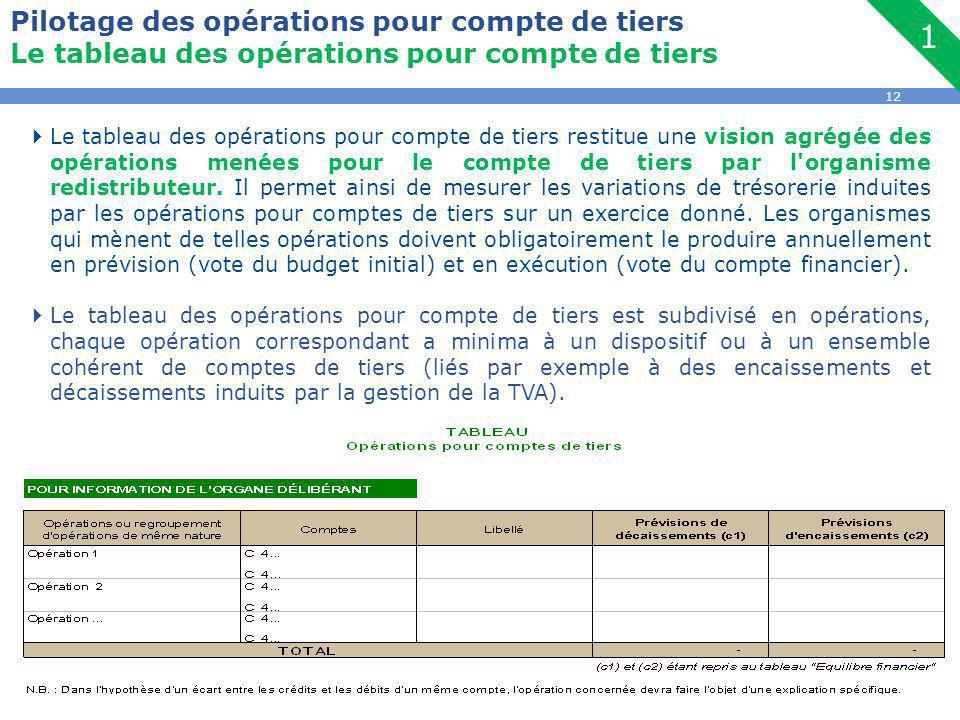 12 Pilotage des opérations pour compte de tiers Le tableau des opérations pour compte de tiers  Le tableau des opérations pour compte de tiers restitue une vision agrégée des opérations menées pour le compte de tiers par l organisme redistributeur.