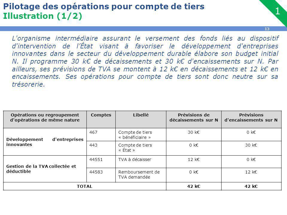 13 Pilotage des opérations pour compte de tiers Illustration (1/2) Opérations ou regroupement d opérations de même nature ComptesLibelléPrévisions de décaissements sur N Prévisions d encaissements sur N Développement d entreprises innovantes 467Compte de tiers « bénéficiaire » 30 k€0 k€ 443Compte de tiers « État » 0 k€30 k€ Gestion de la TVA collectée et déductible 44551TVA à décaisser12 k€0 k€ 44583Remboursement de TVA demandée 0 k€12 k€ TOTAL42 k€ L organisme intermédiaire assurant le versement des fonds liés au dispositif d intervention de l'État visant à favoriser le développement d entreprises innovantes dans le secteur du développement durable élabore son budget initial N.