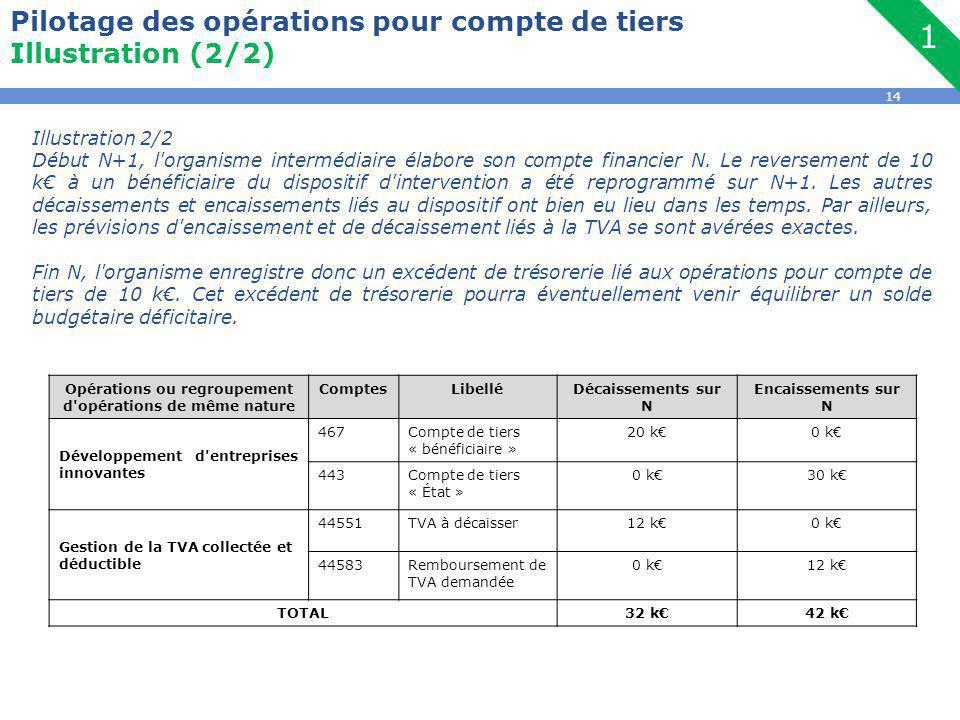 14 Pilotage des opérations pour compte de tiers Illustration (2/2) Opérations ou regroupement d opérations de même nature ComptesLibelléDécaissements sur N Encaissements sur N Développement d entreprises innovantes 467Compte de tiers « bénéficiaire » 20 k€0 k€ 443Compte de tiers « État » 0 k€30 k€ Gestion de la TVA collectée et déductible 44551TVA à décaisser12 k€0 k€ 44583Remboursement de TVA demandée 0 k€12 k€ TOTAL32 k€42 k€ Illustration 2/2 Début N+1, l organisme intermédiaire élabore son compte financier N.