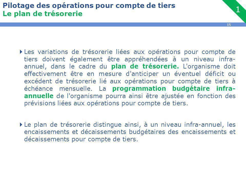 15 Pilotage des opérations pour compte de tiers Le plan de trésorerie  Les variations de trésorerie liées aux opérations pour compte de tiers doivent également être appréhendées à un niveau infra- annuel, dans le cadre du plan de trésorerie.