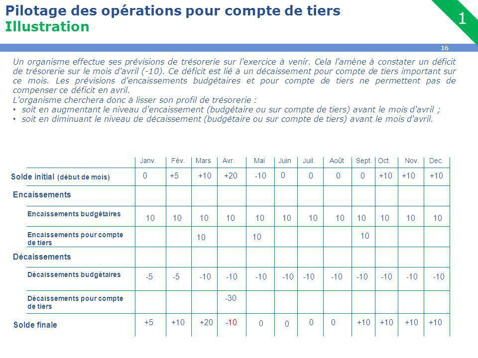 16 Pilotage des opérations pour compte de tiers Illustration Un organisme effectue ses prévisions de trésorerie sur l exercice à venir.