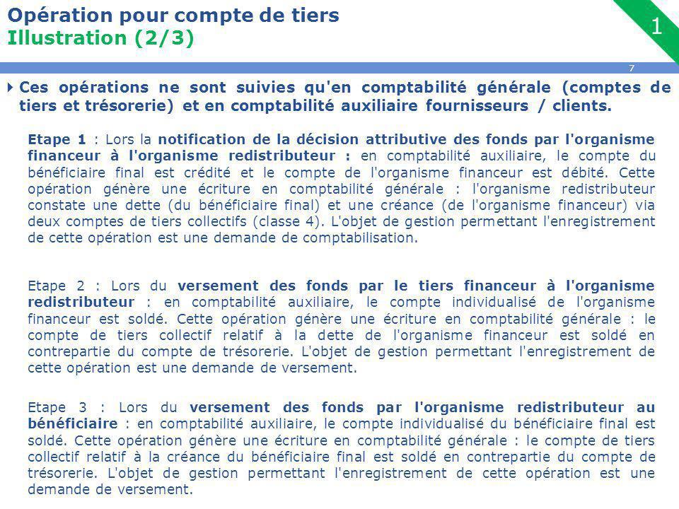 7 Opération pour compte de tiers Illustration (2/3)  Ces opérations ne sont suivies qu en comptabilité générale (comptes de tiers et trésorerie) et en comptabilité auxiliaire fournisseurs / clients.