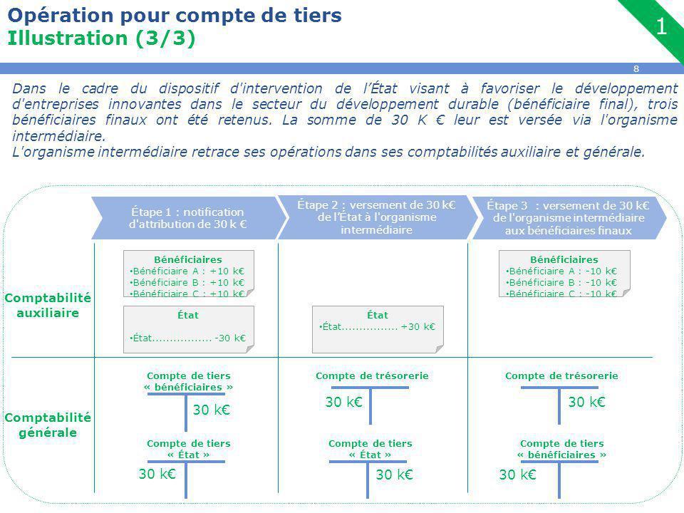8 Opération pour compte de tiers Illustration (3/3) Dans le cadre du dispositif d intervention de l'État visant à favoriser le développement d entreprises innovantes dans le secteur du développement durable (bénéficiaire final), trois bénéficiaires finaux ont été retenus.