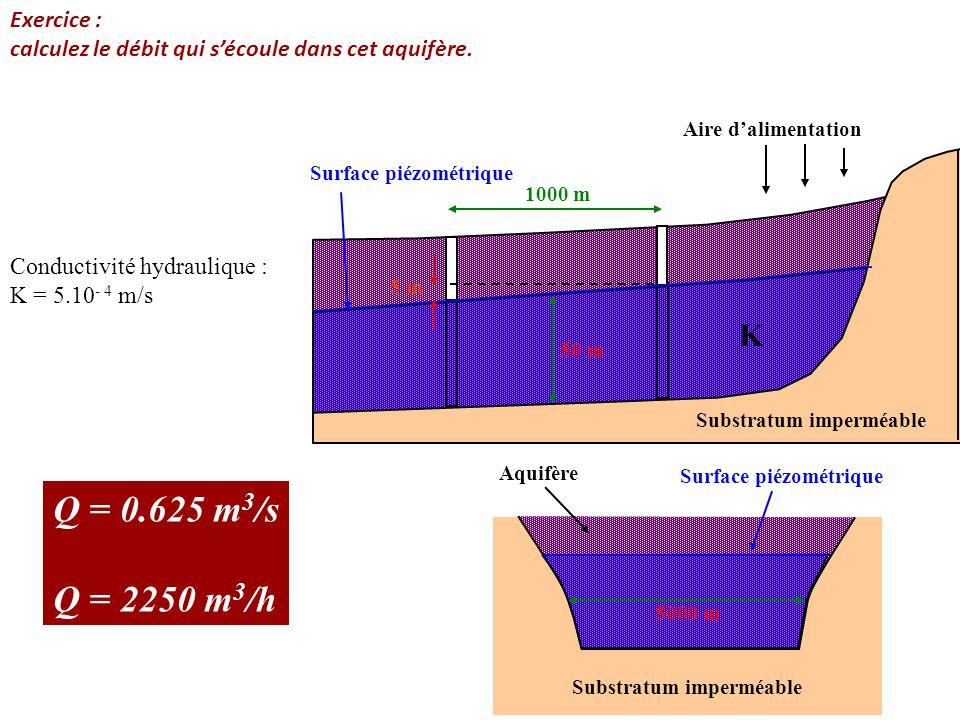 Substratum imperméable Aire d'alimentation 1000 m Surface piézométrique K 50 m 5 m Substratum imperméable Surface piézométrique 5000 m Aquifère Exerci