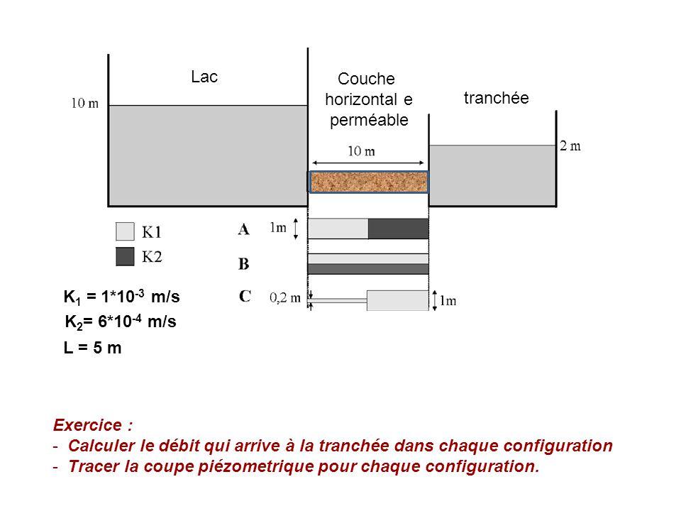 K 1 = 1*10 -3 m/s K 2 = 6*10 -4 m/s L = 5 m Lac tranchée Exercice : - Calculer le débit qui arrive à la tranchée dans chaque configuration - Tracer la