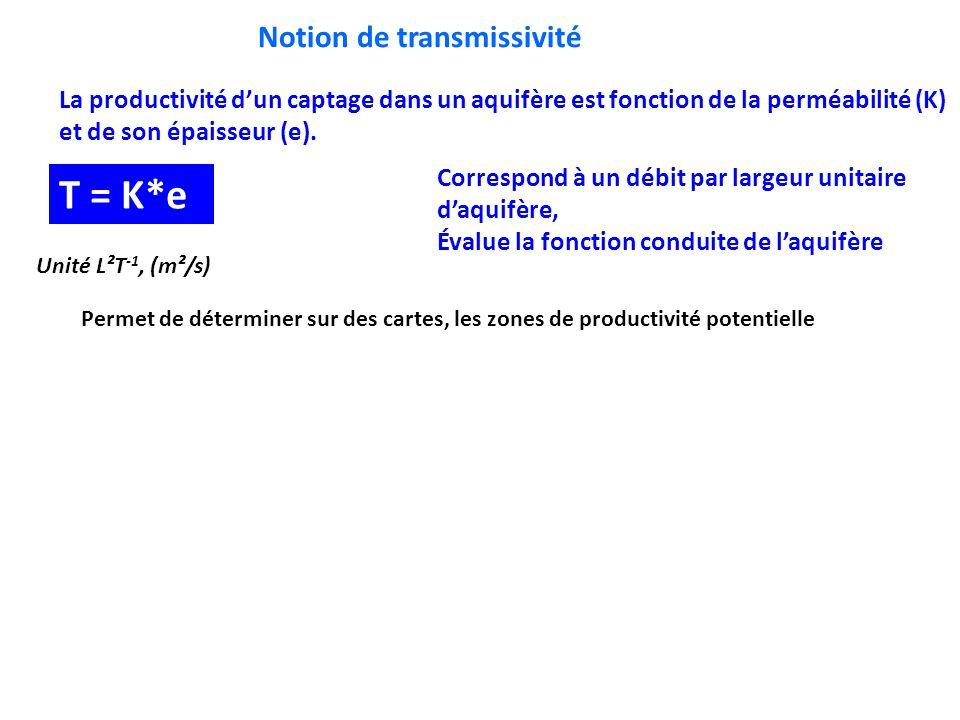 Notion de transmissivité La productivité d'un captage dans un aquifère est fonction de la perméabilité (K) et de son épaisseur (e). T = K*e Unité L²T