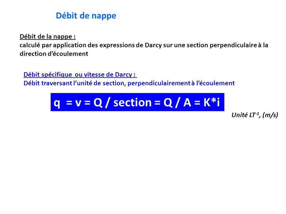 Débit de nappe Débit de la nappe : calculé par application des expressions de Darcy sur une section perpendiculaire à la direction d'écoulement Débit