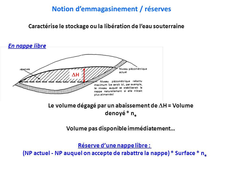 Notion d'emmagasinement / réserves Caractérise le stockage ou la libération de l'eau souterraine En nappe libre HH Le volume dégagé par un abaisseme