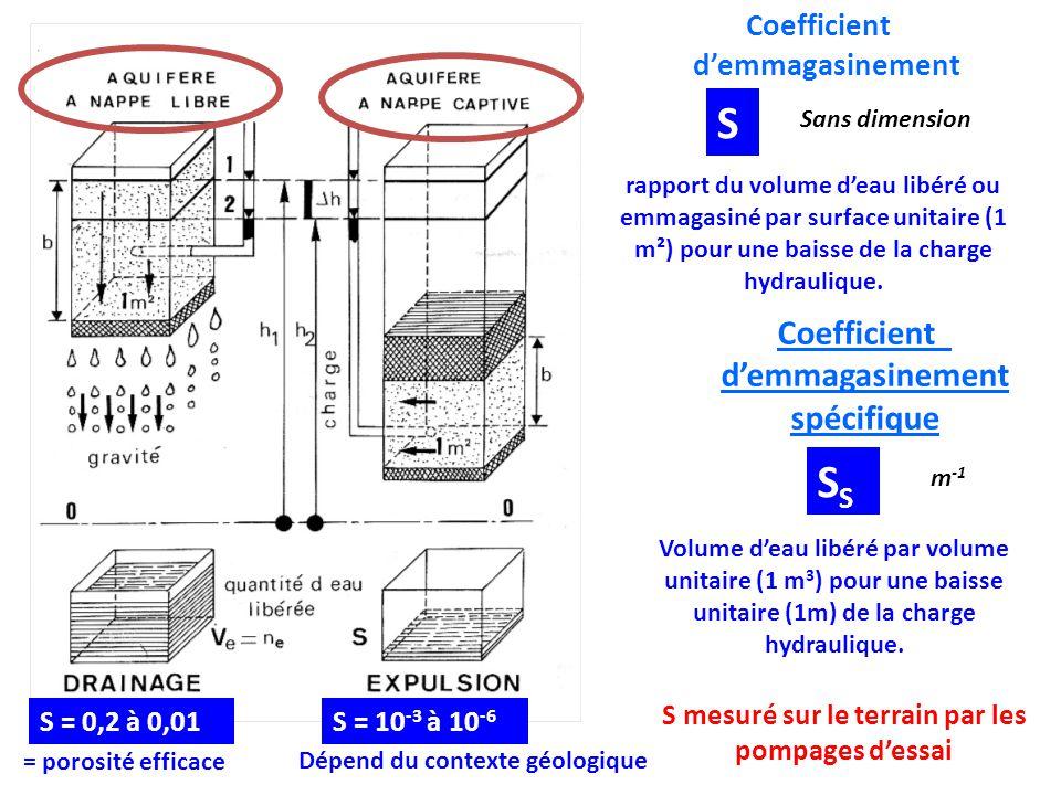 Coefficient d'emmagasinement S rapport du volume d'eau libéré ou emmagasiné par surface unitaire (1 m²) pour une baisse de la charge hydraulique. Sans