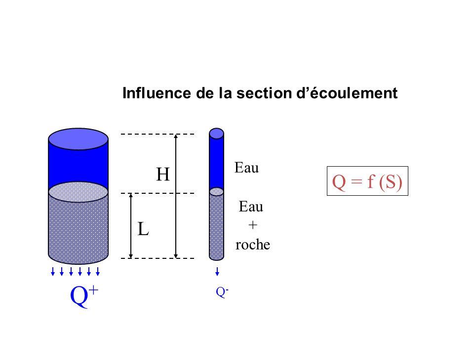 L H Eau + roche Eau Q+Q+ Q-Q- Q = f (S) Influence de la section d'écoulement
