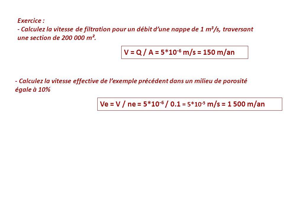 Exercice : - Calculez la vitesse de filtration pour un débit d'une nappe de 1 m 3 /s, traversant une section de 200 000 m². V = Q / A = 5*10 -6 m/s =