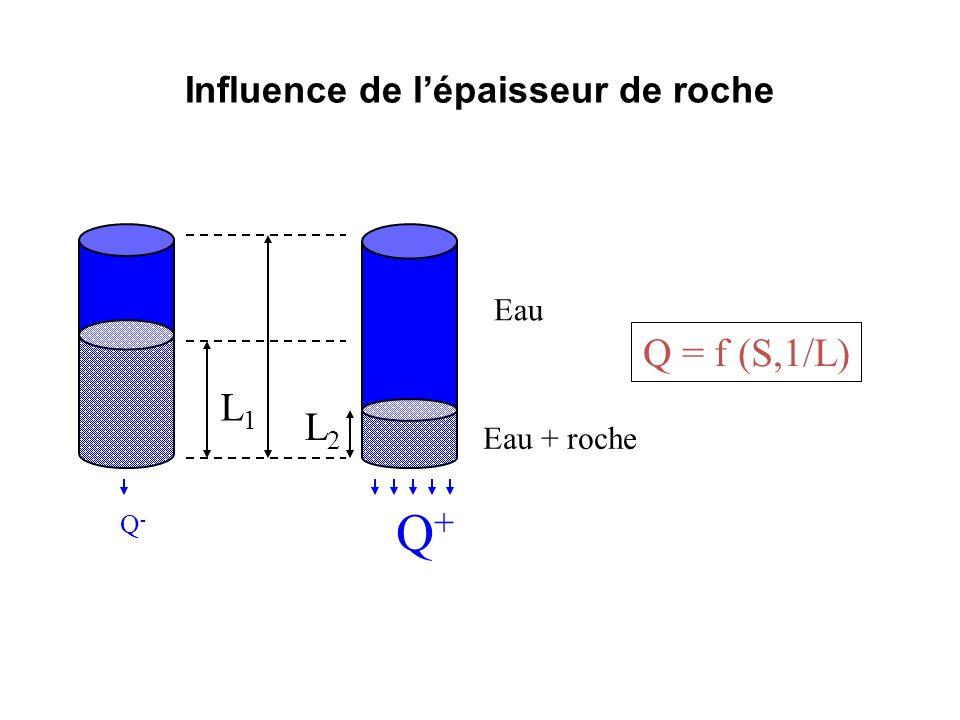 Notion de transmissivité La productivité d'un captage dans un aquifère est fonction de la perméabilité (K) et de son épaisseur (e).